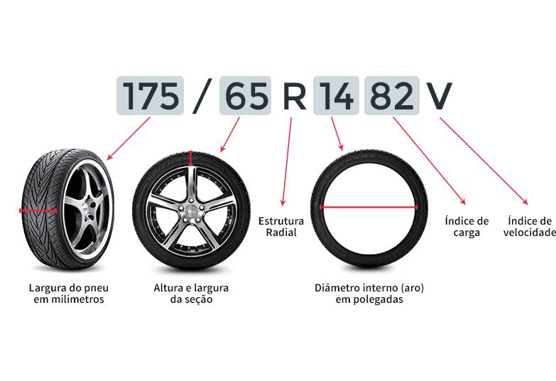 Saiba ler seu pneu